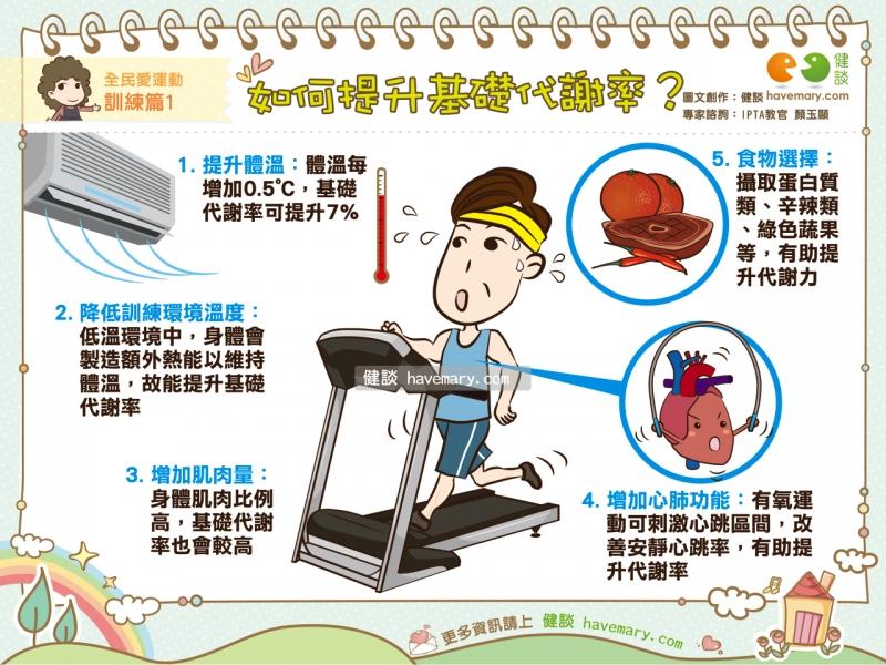 基礎代謝率,基礎代謝,基代,健康圖文,健康漫畫,漫漫健康,Basal Metabolic Rate,BMR,健談,健談網,havemary
