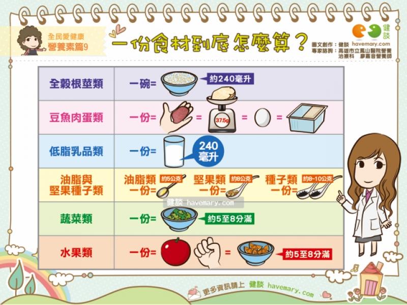 饮食指南,一份食材,一份食材怎么算,健康图文,健康漫画,漫漫健康,健谈,健谈网,havemary
