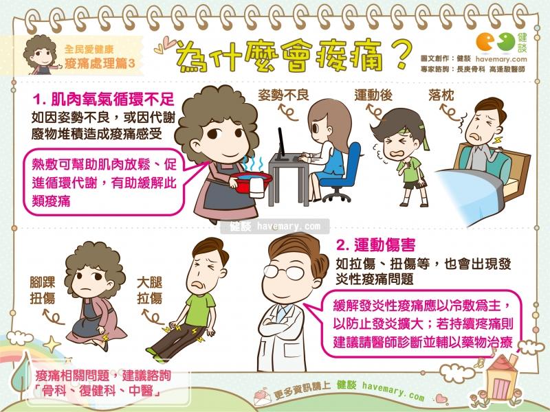 酸痛,酸痛原因,运动酸痛,健康图文,健康漫画,漫漫健康,pain,健谈,健谈网,havemary