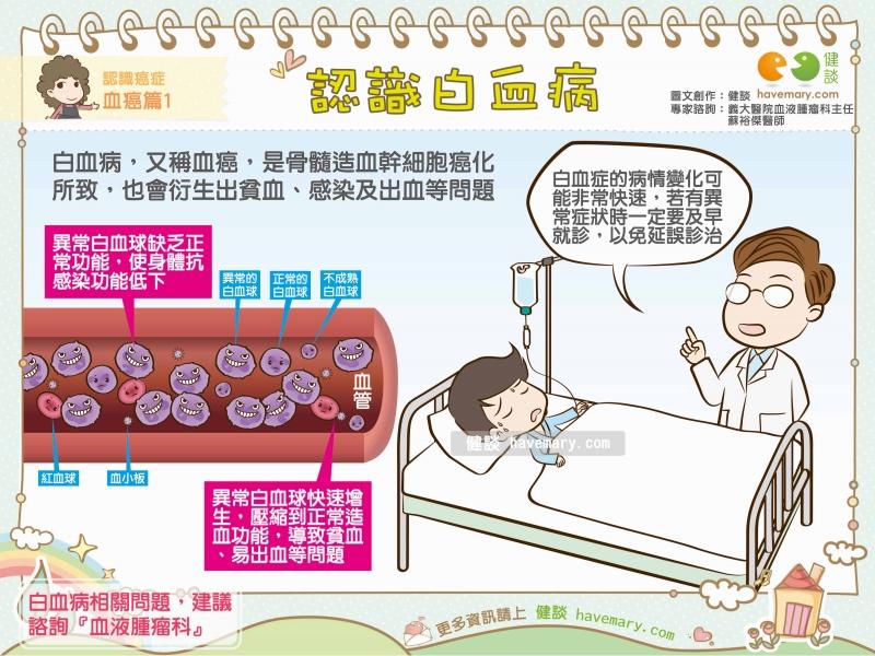 白血病,血癌,異常白血球,健康圖文,健康漫畫,漫漫健康,Leukemia, blood cancer,健談,健談網,havemary