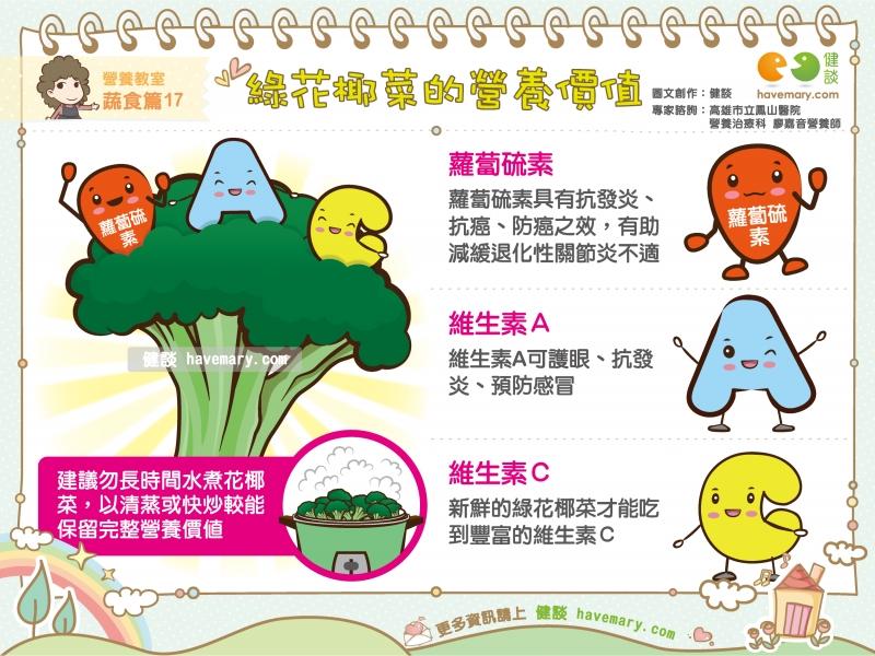 花椰菜,綠花椰菜,青花菜,健康圖文,健康漫畫,漫漫健康,Broccoli,健談,健談網,havemary