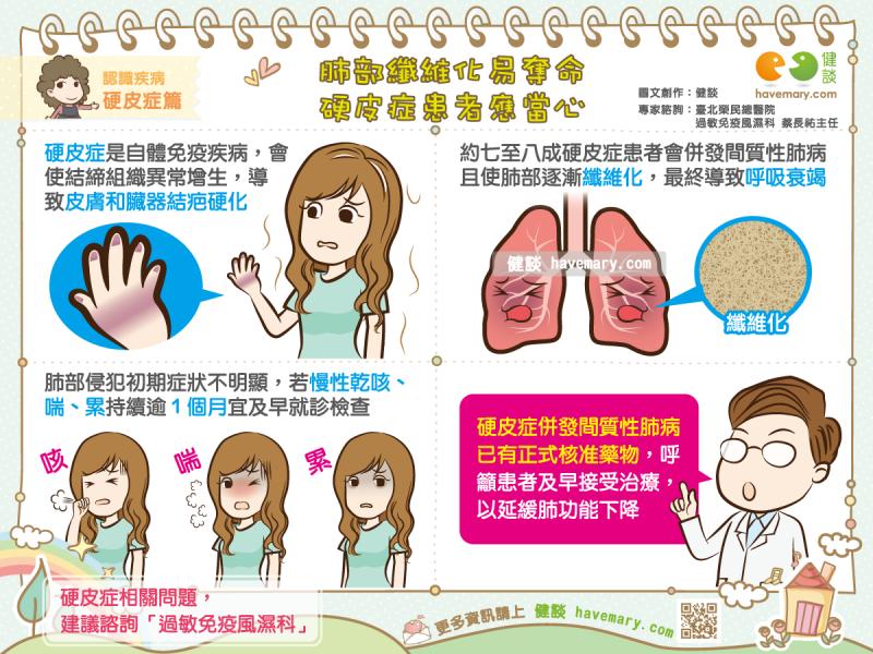 硬皮症,肺部纖維化,硬皮症症狀,菜瓜布肺,硬皮症藥物,肺部纖維化藥物,Scleroderma,ssc,健談,健談網,havemary